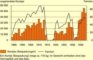 """Fahrten und Anladungen der """"Großen Heringsfischrei"""" in Glückstadt 1894 bis 1938"""