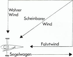 """Durch den """"scheinbaren Wind"""" werden Strandsegler schneller als der (""""wahre"""") Wind"""